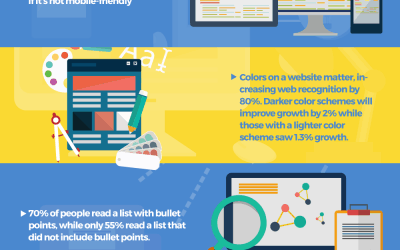 10 Facts About The Importance Of Small Business Websites