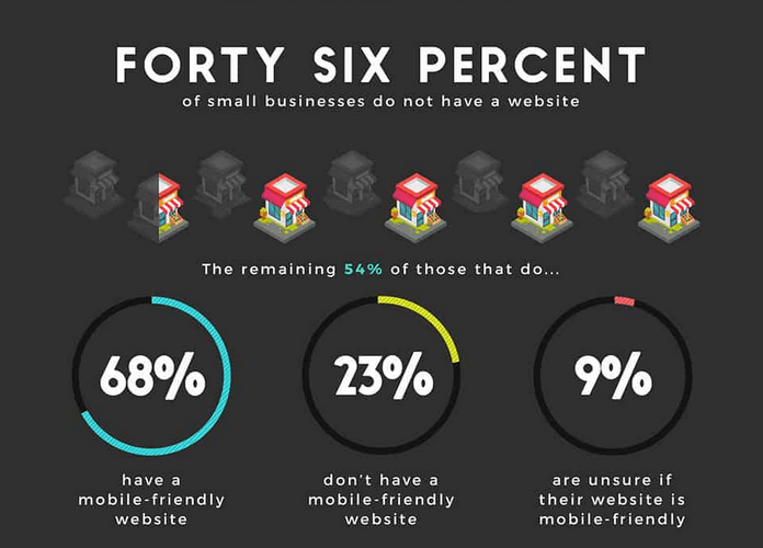 46% of small businesses do not have a website