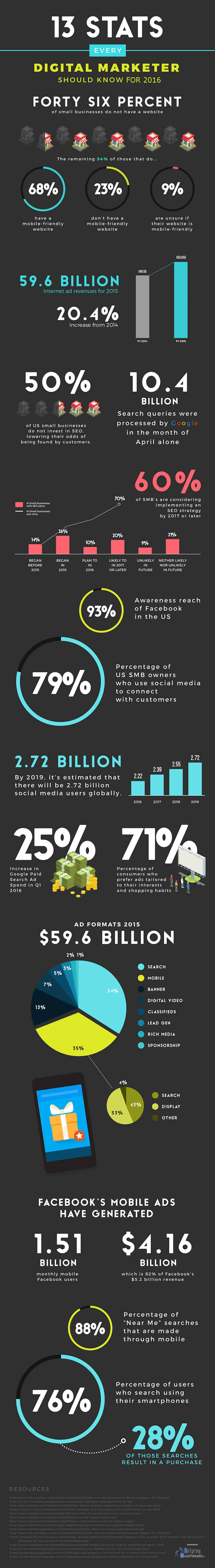 13 Stats Every Digital Marketer Should Know